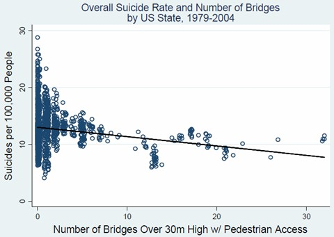 Suicide and Bridges