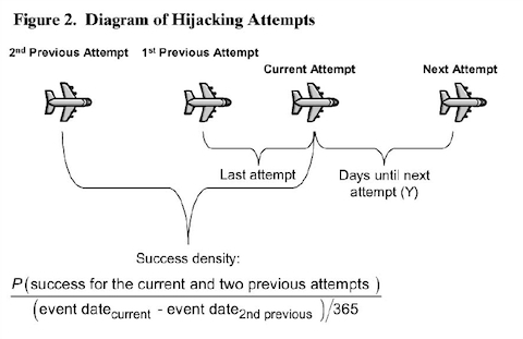 Hijacking Contagion Equation Smaller